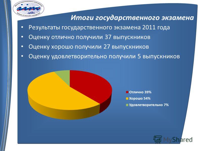 Итоги государственного экзамена Результаты государственного экзамена 2011 года Оценку отлично получили 37 выпускников Оценку хорошо получили 27 выпускников Оценку удовлетворительно получили 5 выпускников