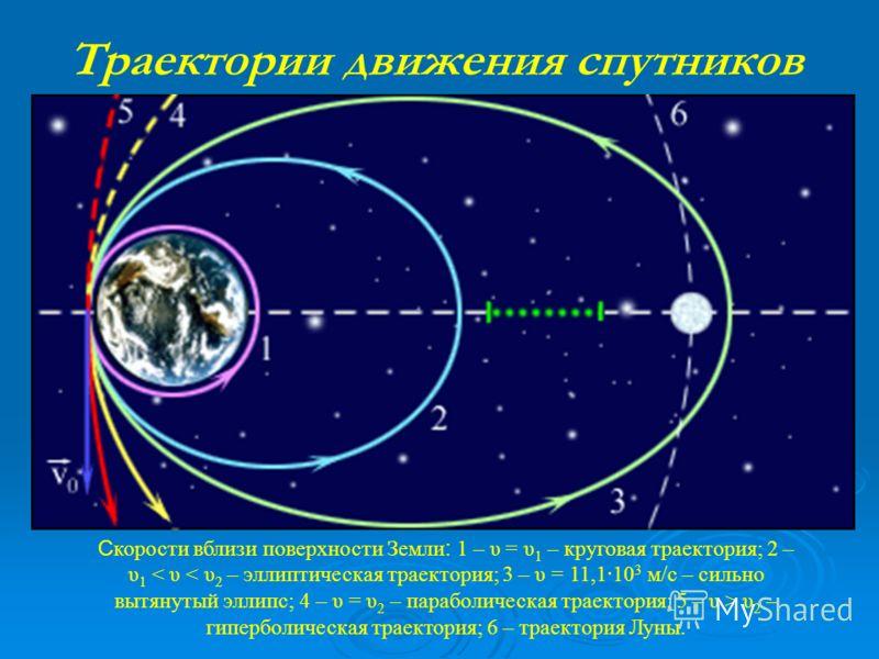 Третья космическая скорость Чтобы тело покинуло Солнечную систему, необходима третья космическая скорость равная 16,7 км/с. Именно такую скорость сообщили зонду «Пионер-10», который уже покинул пределы Солнечной системы. Чтобы тело покинуло Солнечную