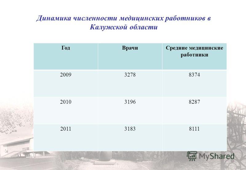 Динамика численности медицинских работников в Калужской области ГодВрачиСредние медицинские работники 200932788374 201031968287 201131838111