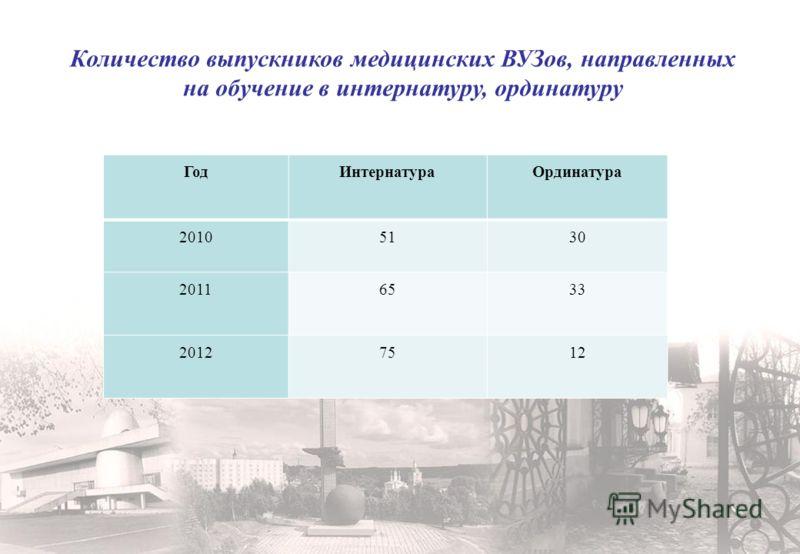 Количество выпускников медицинских ВУЗов, направленных на обучение в интернатуру, ординатуру ГодИнтернатураОрдинатура 20105130 20116533 20127512