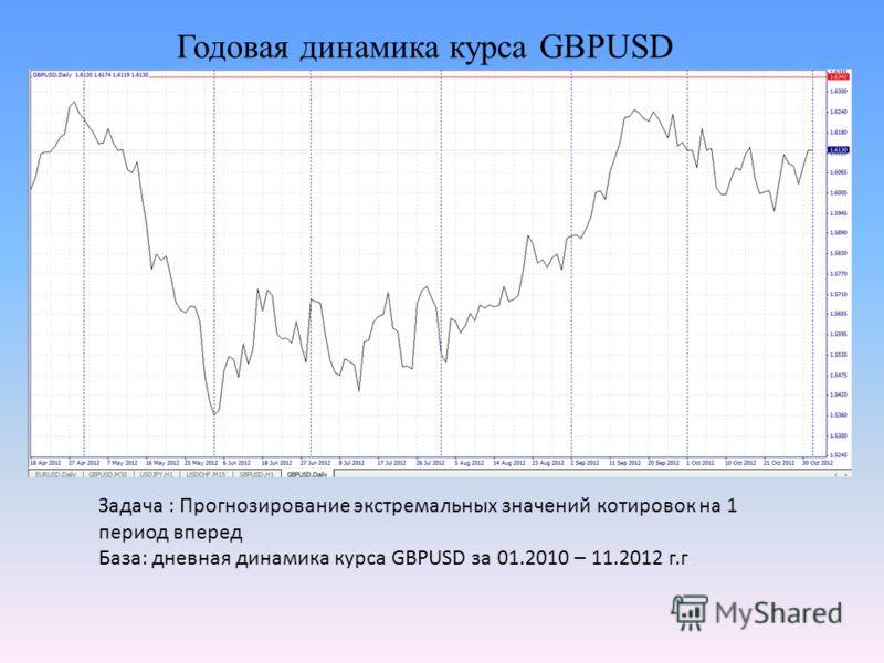 Годовая динамика курса GBPUSD Задача : Прогнозирование экстремальных значений котировок на 1 период вперед База: дневная динамика курса GBPUSD за 01.2010 – 11.2012 г.г