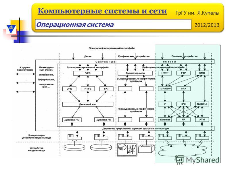 ГрГУ им. Я.Купалы 2012/2013 Компьютерные системы и сети Операционная система