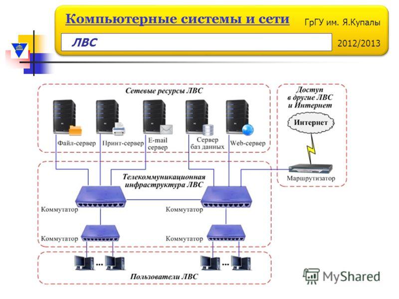 ГрГУ им. Я.Купалы 2012/2013 Компьютерные системы и сети ЛВС