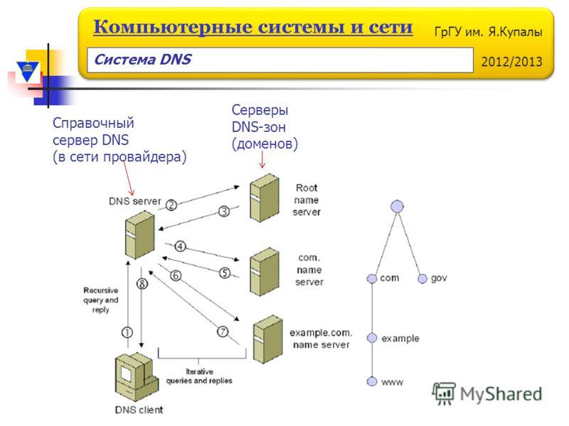 ГрГУ им. Я.Купалы 2012/2013 Компьютерные системы и сети Серверы DNS-зон (доменов) Справочный сервер DNS (в сети провайдера) Система DNS