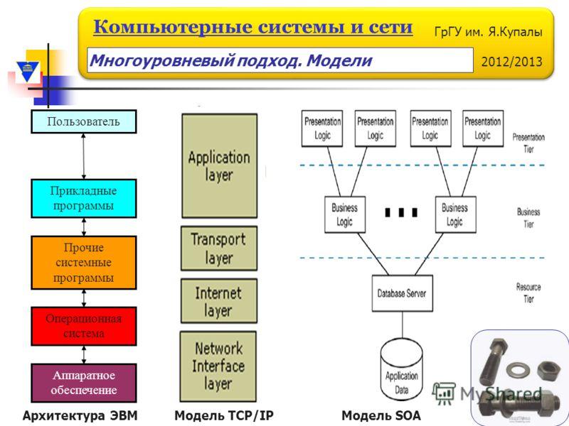 ГрГУ им. Я.Купалы 2012/2013 Компьютерные системы и сети Пользователь Прикладные программы Прочие системные программы Операционная система Аппаратное обеспечение Модель TCP/IP Многоуровневый подход. Модели Модель SOAАрхитектура ЭВМ