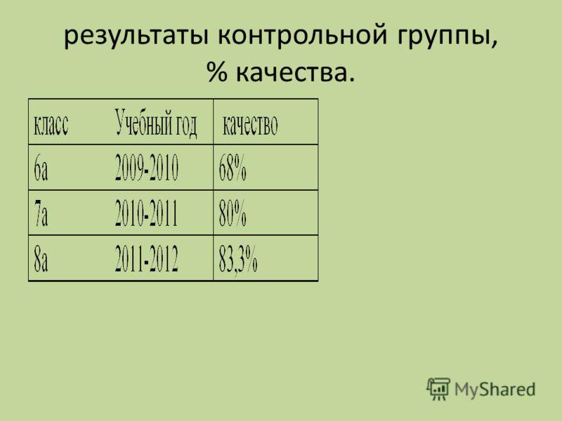 результаты контрольной группы, % качества.