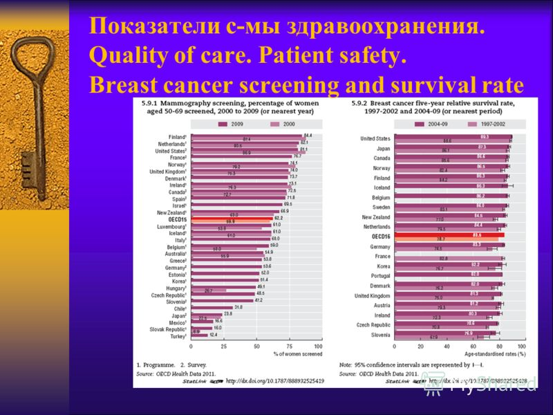 Показатели с-мы здравоохранения. Quality of care. Patient safety. Breast cancer screening and survival rate