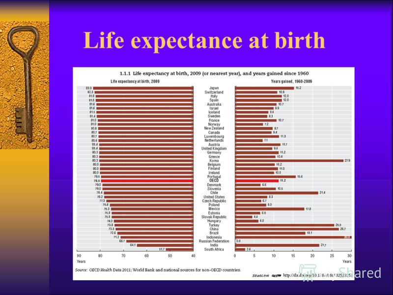 Life expectance at birth