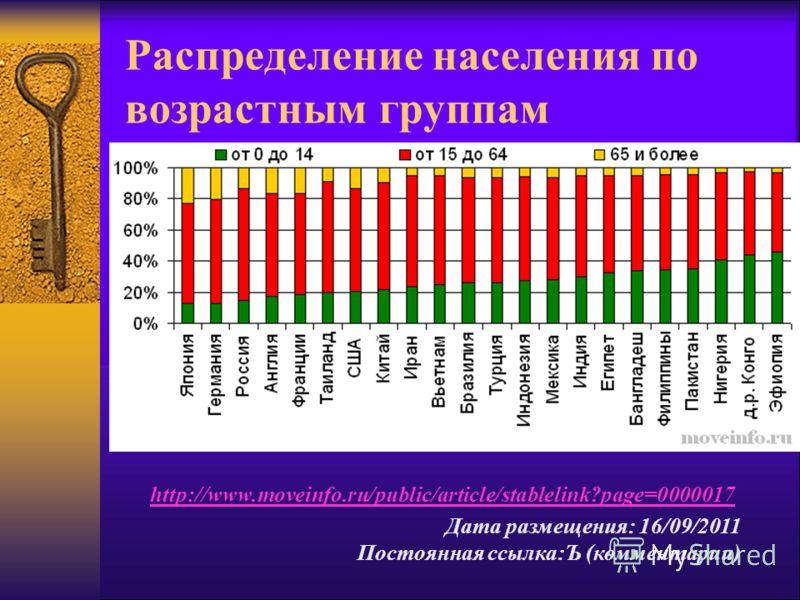 Распределение населения по возрастным группам http://www.moveinfo.ru/public/article/stablelink?page=0000017 Дата размещения: 16/09/2011 Постоянная ссылка:Ъ (комментарии)