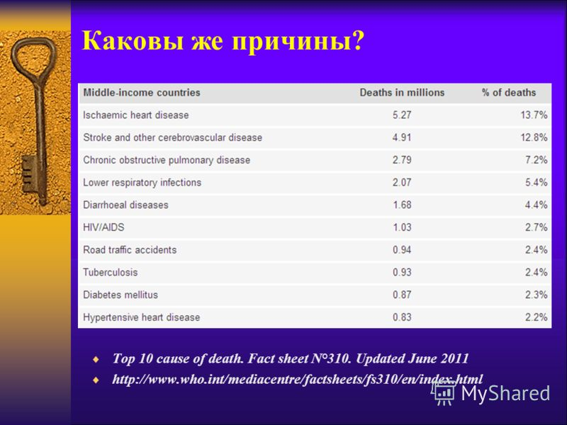 Каковы же причины? Top 10 cause of death. Fact sheet N°310. Updated June 2011 http://www.who.int/mediacentre/factsheets/fs310/en/index.html