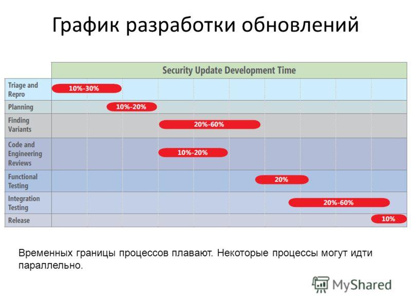 График разработки обновлений Временных границы процессов плавают. Некоторые процессы могут идти параллельно.