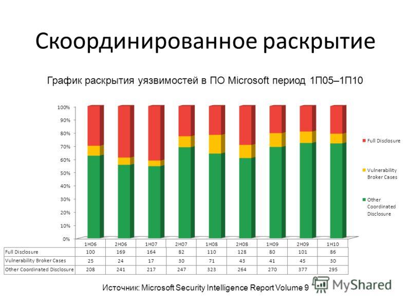 Скоординированное раскрытие Источник: Microsoft Security Intelligence Report Volume 9 График раскрытия уязвимостей в ПО Microsoft период 1П05–1П10