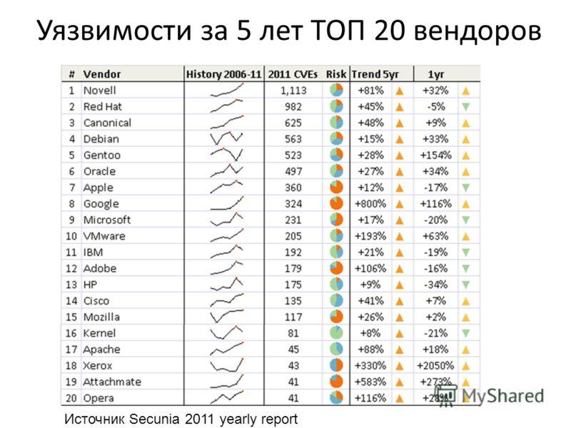 Уязвимости за 5 лет ТОП 20 вендоров Источник Secunia 2011 yearly report