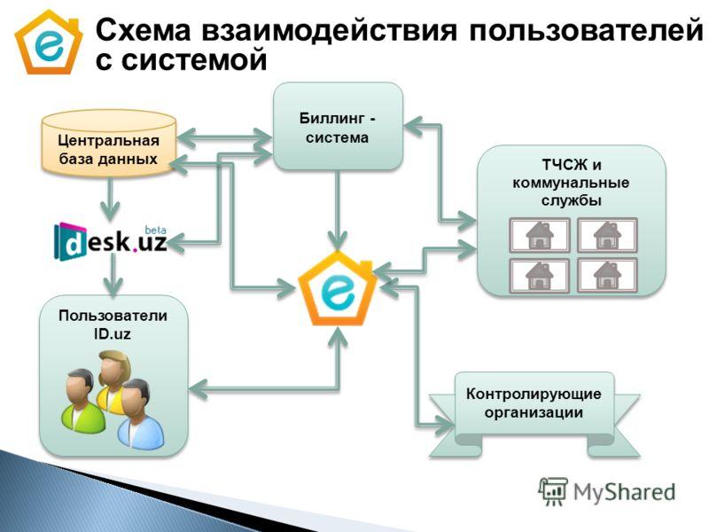 Схема взаимодействия пользователей с системой Центральная база данных ТЧСЖ и коммунальные службы Пользователи ID.uz Контролирующие организации Биллинг - система