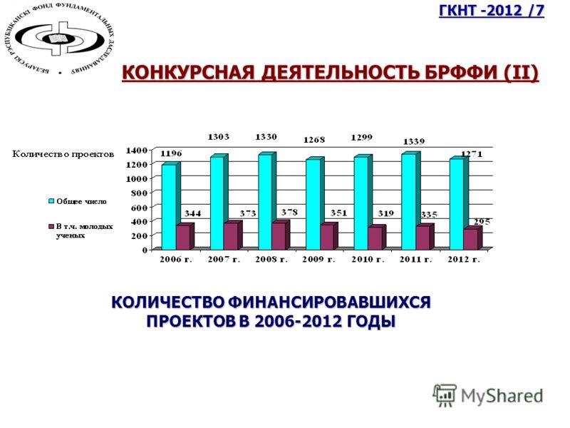 КОНКУРСНАЯ ДЕЯТЕЛЬНОСТЬ БРФФИ (II) КОЛИЧЕСТВО ФИНАНСИРОВАВШИХСЯ ПРОЕКТОВ В 2006-2012 ГОДЫ ГКНТ -2012 /7