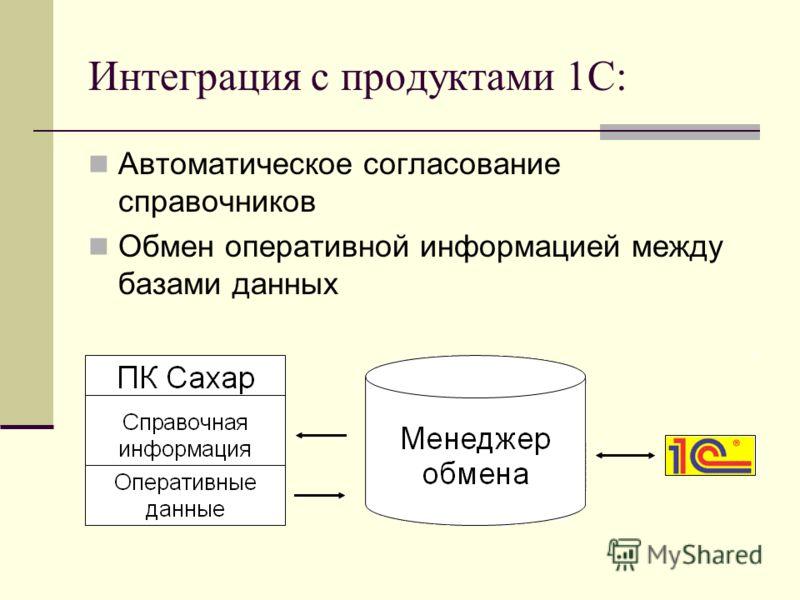 Интеграция с продуктами 1С: Автоматическое согласование справочников Обмен оперативной информацией между базами данных
