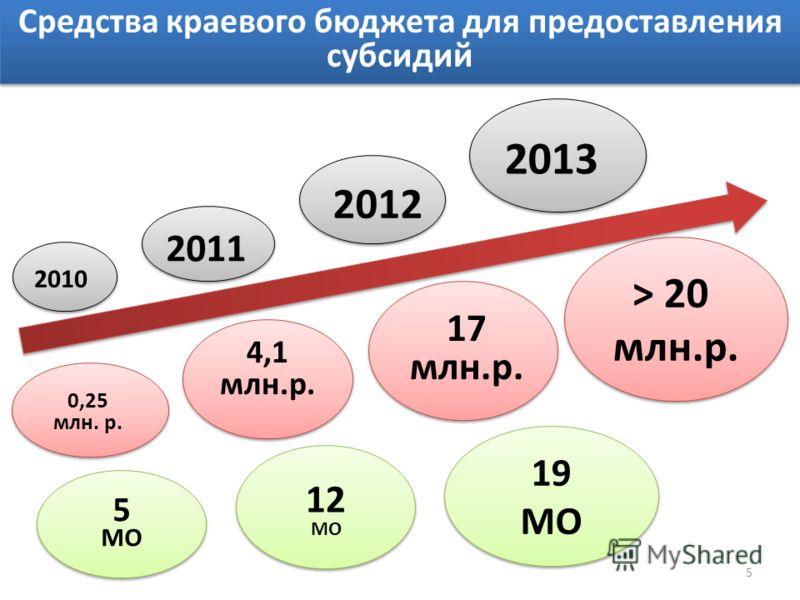 2010 2011 2012 0,25 млн. р. 4,1 млн.р. 17 млн.р. 5 МО 12 МО 12 МО 19 МО 19 МО 2013 > 20 млн.р. Средства краевого бюджета для предоставления субсидий 5
