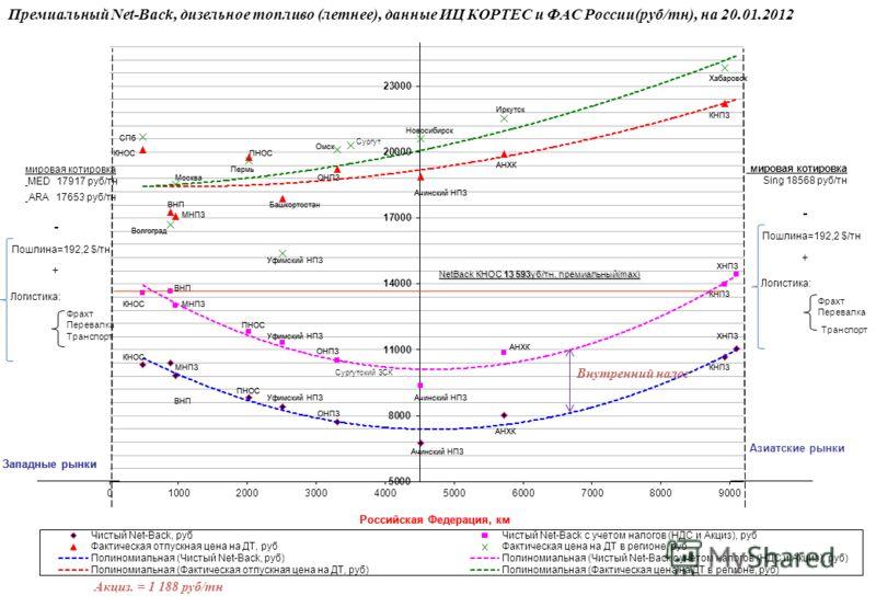 Премиальный Net-Back, дизельное топливо (летнее), данные ИЦ КОРТЕС и ФАС России(руб/тн), на 20.01.2012 Акциз. = 1 188 руб/тн Внутренний налог
