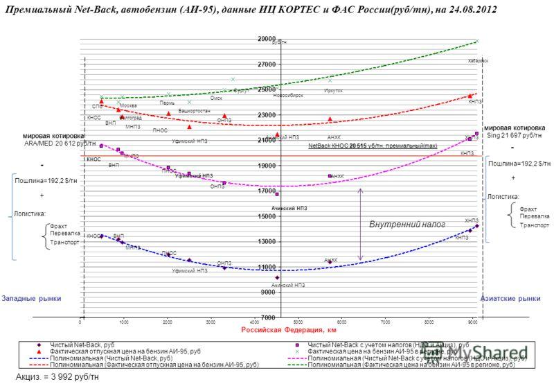 Премиальный Net-Back, автобензин (АИ-95), данные ИЦ КОРТЕС и ФАС России(руб/тн), на 24.08.2012