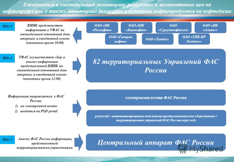 Анализ ФАС России информации, представленной территориальными управлениями Информация направляется в ФАС России: 1)по электронной почте 2)вводится на PSD portal УФАС осуществляют сбор и анализ информации представленной ВИНК на еженедельной (отчетный