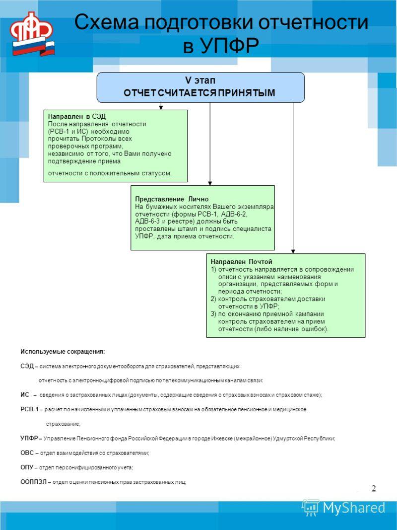 2 Используемые сокращения: СЭД – система электронного документооборота для страхователей, представляющих отчетность с электронно-цифровой подписью по телекоммуникационным каналам связи: ИС – сведения о застрахованных лицах (документы, содержащие свед