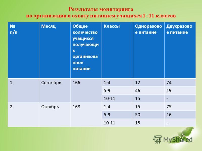 Результаты мониторинга по организации и охвату питанием учащихся 1 -11 классов п/п МесяцОбщее количество учащихся получающи х организова нное питание КлассыОдноразово е питание Двухразово е питание 1.Сентябрь1661-41274 5-94619 10-1115- 2.Октябрь1681-