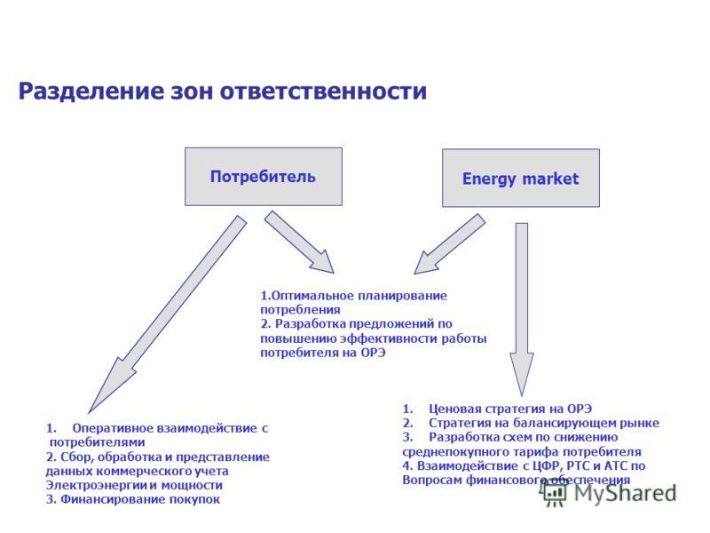 Разделение зон ответственности Потребитель 1.Оперативное взаимодействие с потребителями 2. Сбор, обработка и представление данных коммерческого учета Электроэнергии и мощности 3. Финансирование покупок 1.Ценовая стратегия на ОРЭ 2.Стратегия на баланс