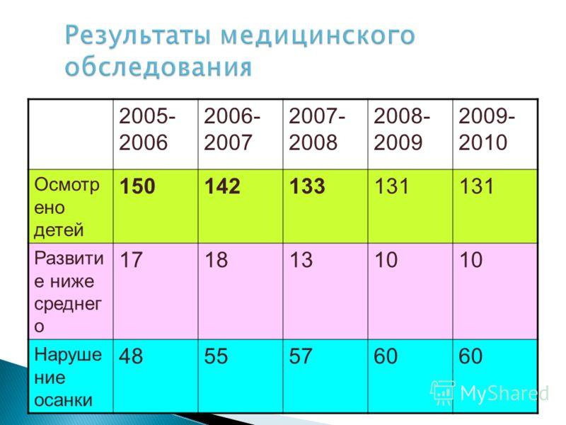 2005- 2006 2006- 2007 2007- 2008 2008- 2009 2009- 2010 Осмотр ено детей 150142133131 Развити е ниже среднег о 17181310 Наруше ние осанки 48555760