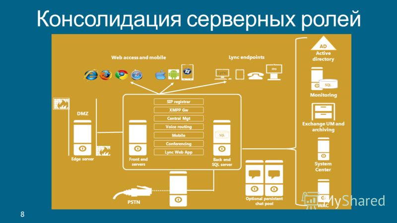 Консолидация серверных ролей 8 SQL Front end servers Back end SQL server Web access and mobile PSTN AD Active directory SQL Monitoring Exchange UM and archiving System Center WAC Lync endpoints FPO Edge server DMZ Optional persistent chat pool XMPP G
