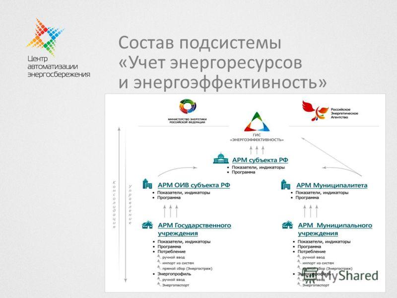 Состав подсистемы «Учет энергоресурсов и энергоэффективность»