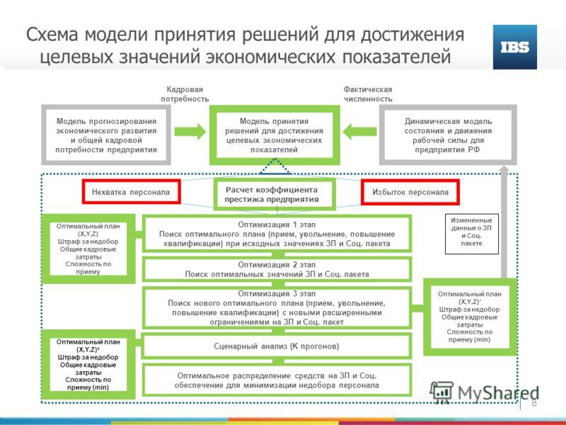 8 Схема модели принятия решений для достижения целевых значений экономических показателей Фактическая численность Кадровая потребность Модель прогнозирования экономического развития и общей кадровой потребности предприятия Модель принятия решений для