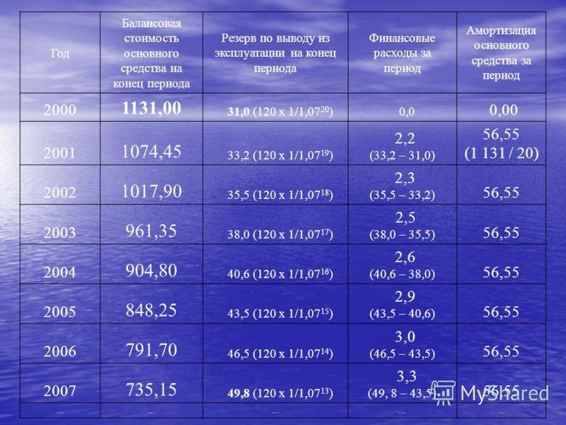 Год Балансовая стоимость основного средства на конец периода Резерв по выводу из эксплуатации на конец периода Финансовые расходы за период Амортизация основного средства за период 2000 1131,00 31,0 (120 х 1/1,07 20 ) 0,0 0,00 2001 1074,45 33,2 (120