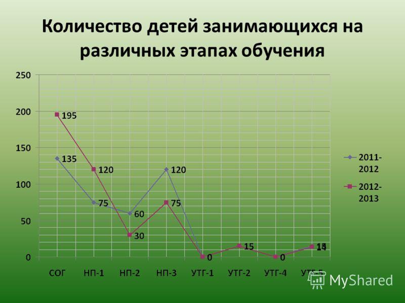 Количество детей занимающихся на различных этапах обучения