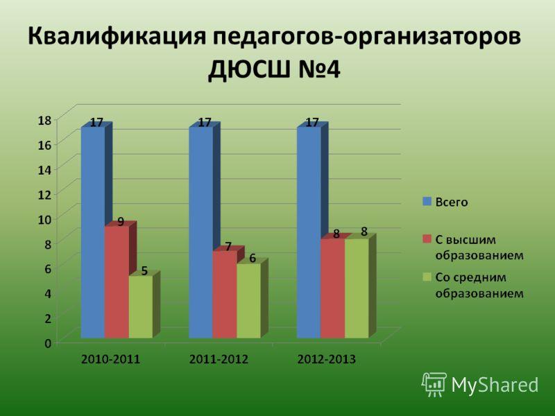 Квалификация педагогов-организаторов ДЮСШ 4