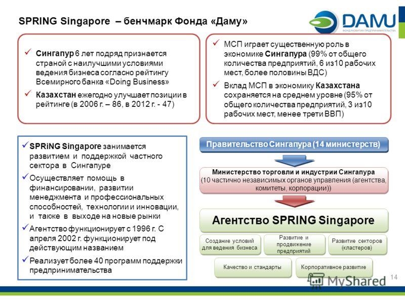 14 SPRING Singapore – бенчмарк Фонда «Даму» Правительство Сингапура (14 министерств) Министерство торговли и индустрии Сингапура (10 частично независимых органов управления (агентства, комитеты, корпорации)) Агентство SPRING Singapore Создание услови