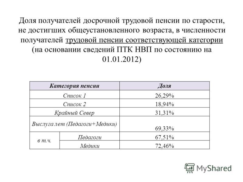 Перечень льготнтков на пенсию в казахстане