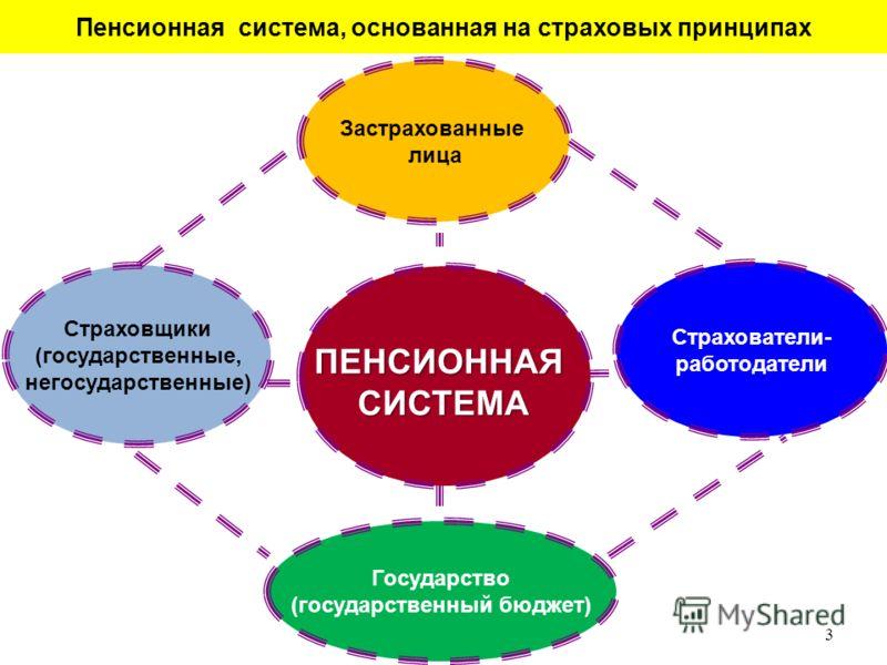Пенсионная система, основанная на страховых принципах Страховщики (государственные, негосударственные) Государство (государственный бюджет) Страхователи- работодатели Застрахованные лица ПЕНСИОННАЯСИСТЕМА 3