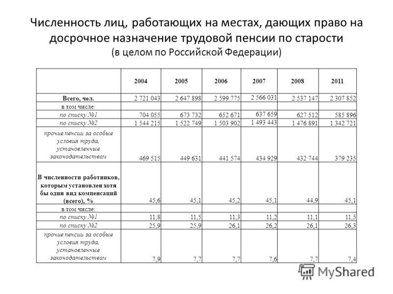 Численность лиц, работающих на местах, дающих право на досрочное назначение трудовой пенсии по старости (в целом по Российской Федерации) 200420052006200720082011 Всего, чел.2 721 0432 647 8982 599 775 2 566 031 2 537 1472 307 852 в том числе: по спи