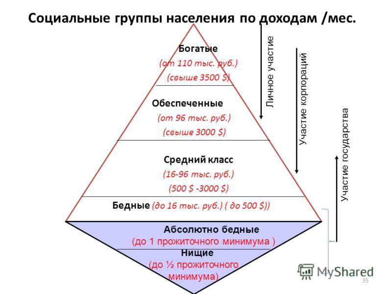 Нищие (до ½ прожиточного минимума) Абсолютно бедные (до 1 прожиточного минимума ) 35 Бедные (до 16 тыс. руб.) ( до 500 $)) Средний класс (16-96 тыс. руб.) (500 $ -3000 $) Обеспеченные (от 96 тыс. руб.) (свыше 3000 $) Социальные группы населения по до