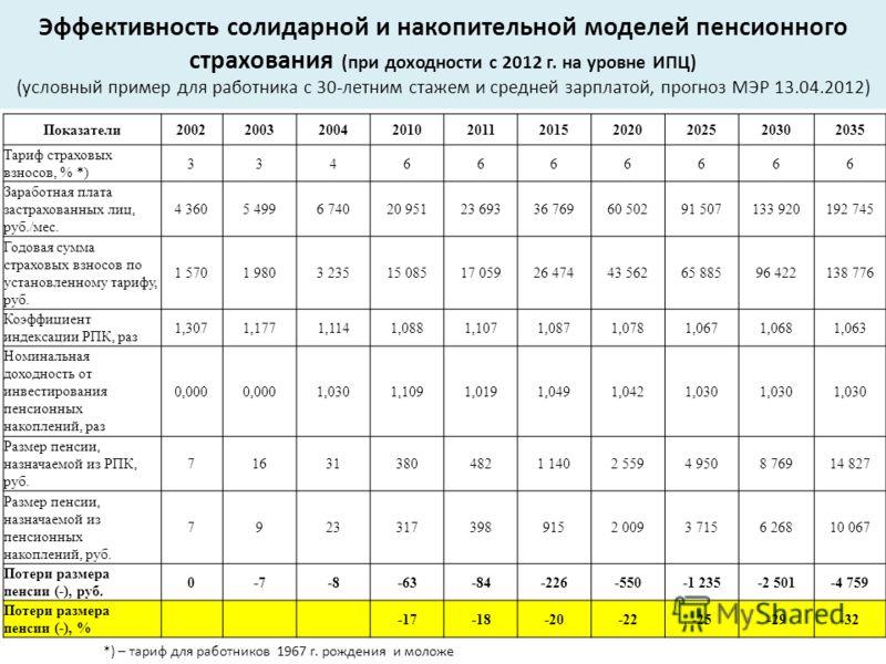 Эффективность солидарной и накопительной моделей пенсионного страхования (при доходности с 2012 г. на уровне ИПЦ) (условный пример для работника с 30-летним стажем и средней зарплатой, прогноз МЭР 13.04.2012) Показатели2002200320042010201120152020202