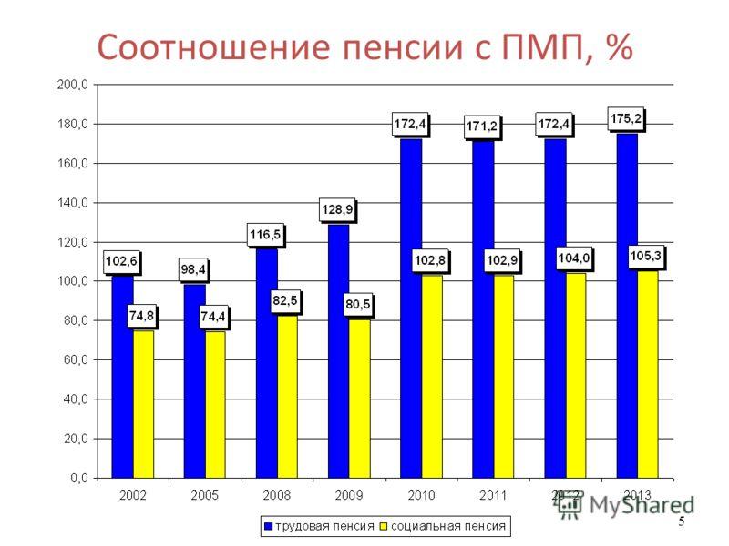 5 Соотношение пенсии с ПМП, %