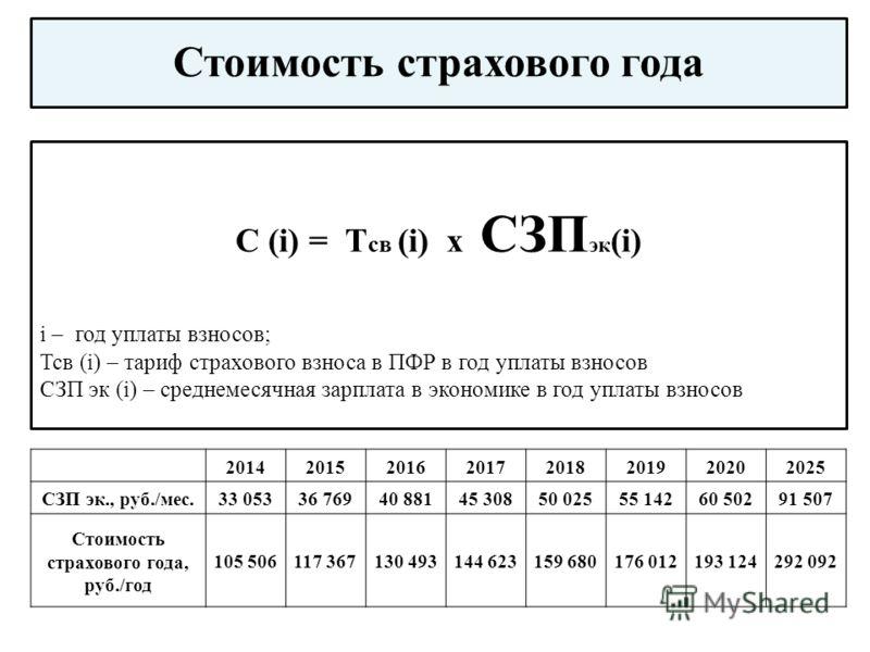 Стоимость страхового года С (i) = Т св (i) х СЗП эк (i) i – год уплаты взносов; Тсв (i) – тариф страхового взноса в ПФР в год уплаты взносов СЗП эк (i) – среднемесячная зарплата в экономике в год уплаты взносов 20142015201620172018201920202025 СЗП эк