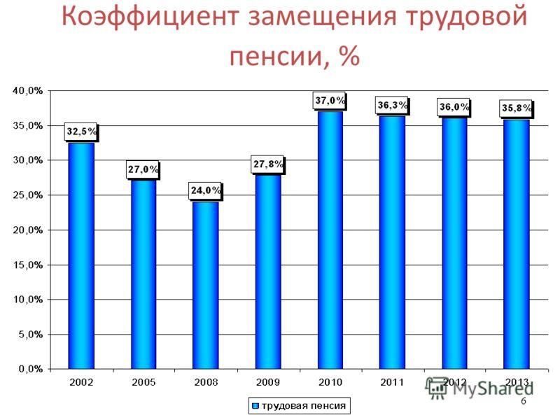 6 Коэффициент замещения трудовой пенсии, %