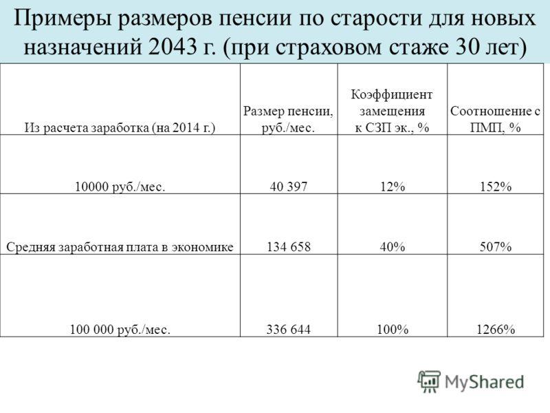 Примеры размеров пенсии по старости для новых назначений 2043 г. (при страховом стаже 30 лет) Из расчета заработка (на 2014 г.) Размер пенсии, руб./мес. Коэффициент замещения к СЗП эк., % Соотношение с ПМП, % 10000 руб./мес.40 39712%152% Средняя зара