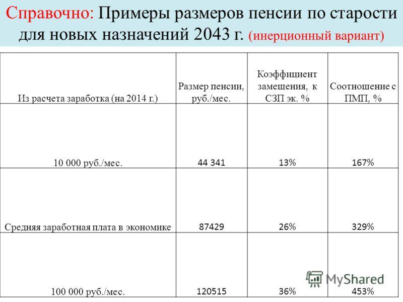Справочно: Примеры размеров пенсии по старости для новых назначений 2043 г. (инерционный вариант) Из расчета заработка (на 2014 г.) Размер пенсии, руб./мес. Коэффициент замещения, к СЗП эк. % Соотношение с ПМП, % 10 000 руб./мес. 44 34113%167% Средня
