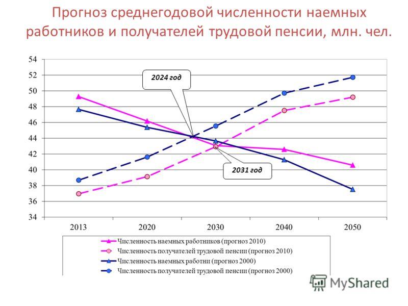 Прогноз среднегодовой численности наемных работников и получателей трудовой пенсии, млн. чел. 2031 год 2024 год