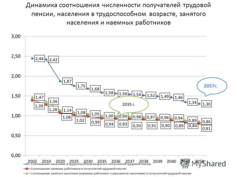 Динамика соотношения численности получателей трудовой пенсии, населения в трудоспособном возрасте, занятого населения и наемных работников
