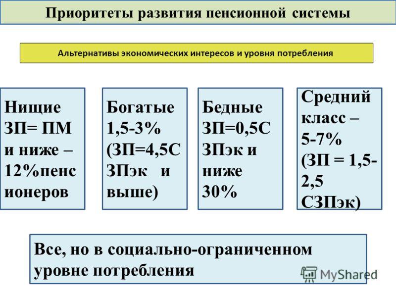 Приоритеты развития пенсионной системы Нищие ЗП= ПМ и ниже – 12%пенс ионеров Альтернативы экономических интересов и уровня потребления Бедные ЗП=0,5С ЗПэк и ниже 30% Средний класс – 5-7% (ЗП = 1,5- 2,5 СЗПэк) Все, но в социально-ограниченном уровне п