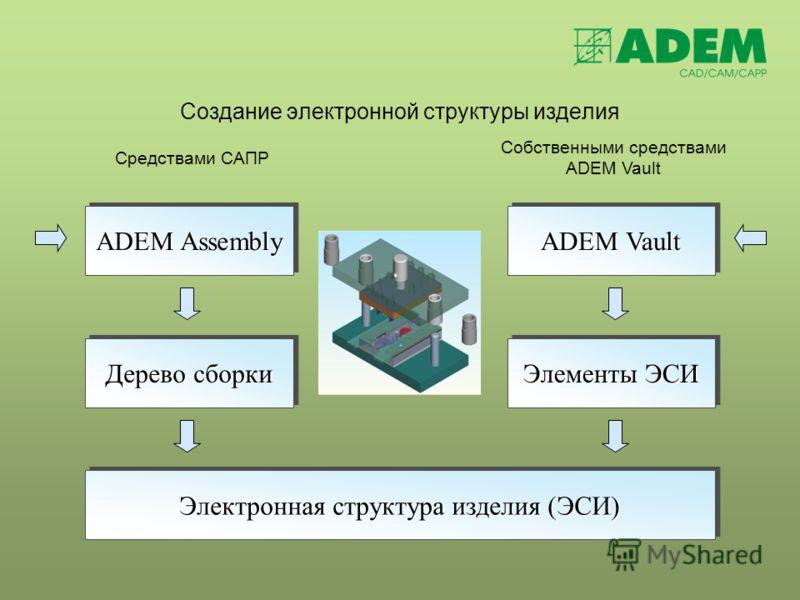 Создание электронной структуры изделия ADEM Assembly Дерево сборки ADEM Vault ADEM Vault Элементы ЭСИ Электронная структура изделия (ЭСИ) Средствами САПР Собственными средствами ADEM Vault