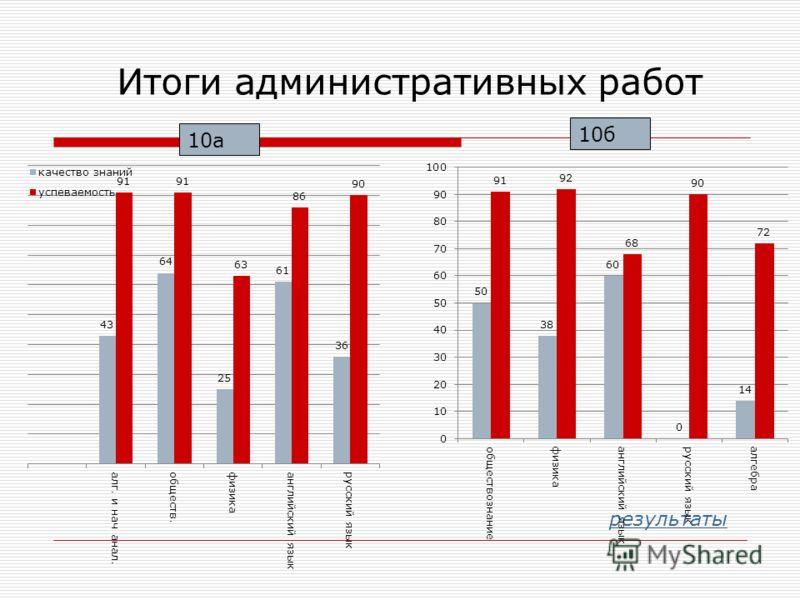 Итоги административных работ результаты 10а 10б